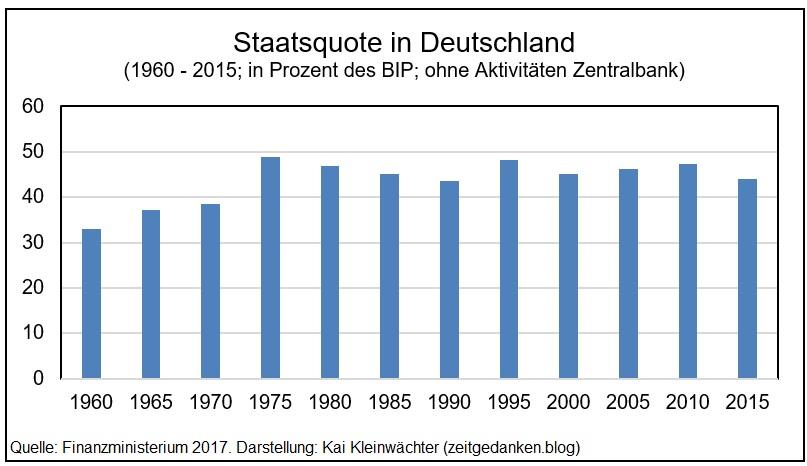 Staatsquote in Deutschland 1960 - 2015