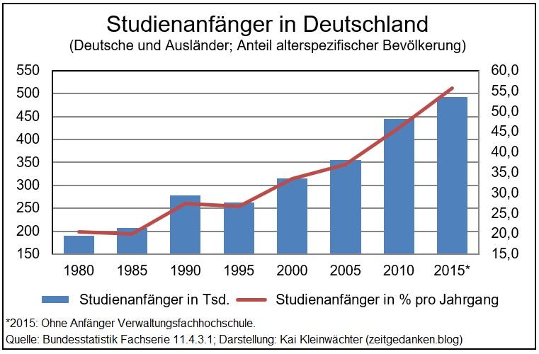 Studienanfänger in Deutschland