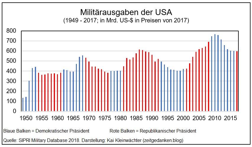 Militaerausgaben USA 1949 - 2017