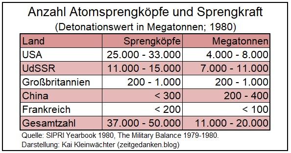 Anzahl Atom-Sprengköpfe und Sprengkraft