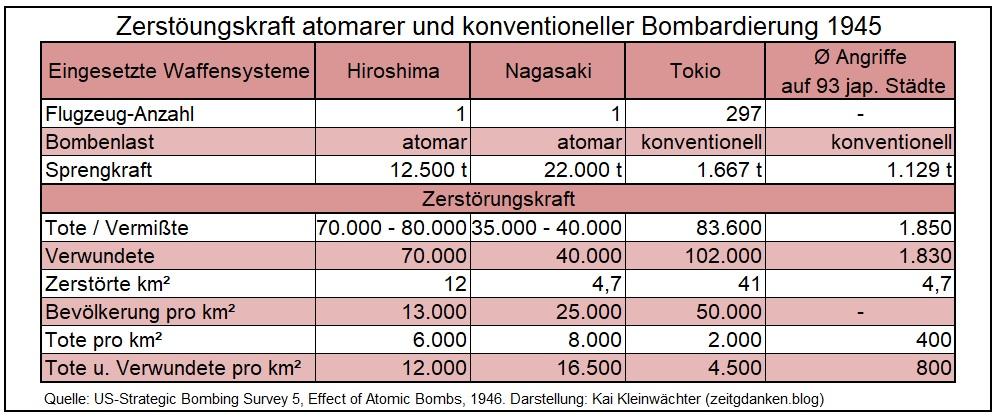 Zerstörungskraft atomarer und konventioneller Bomben